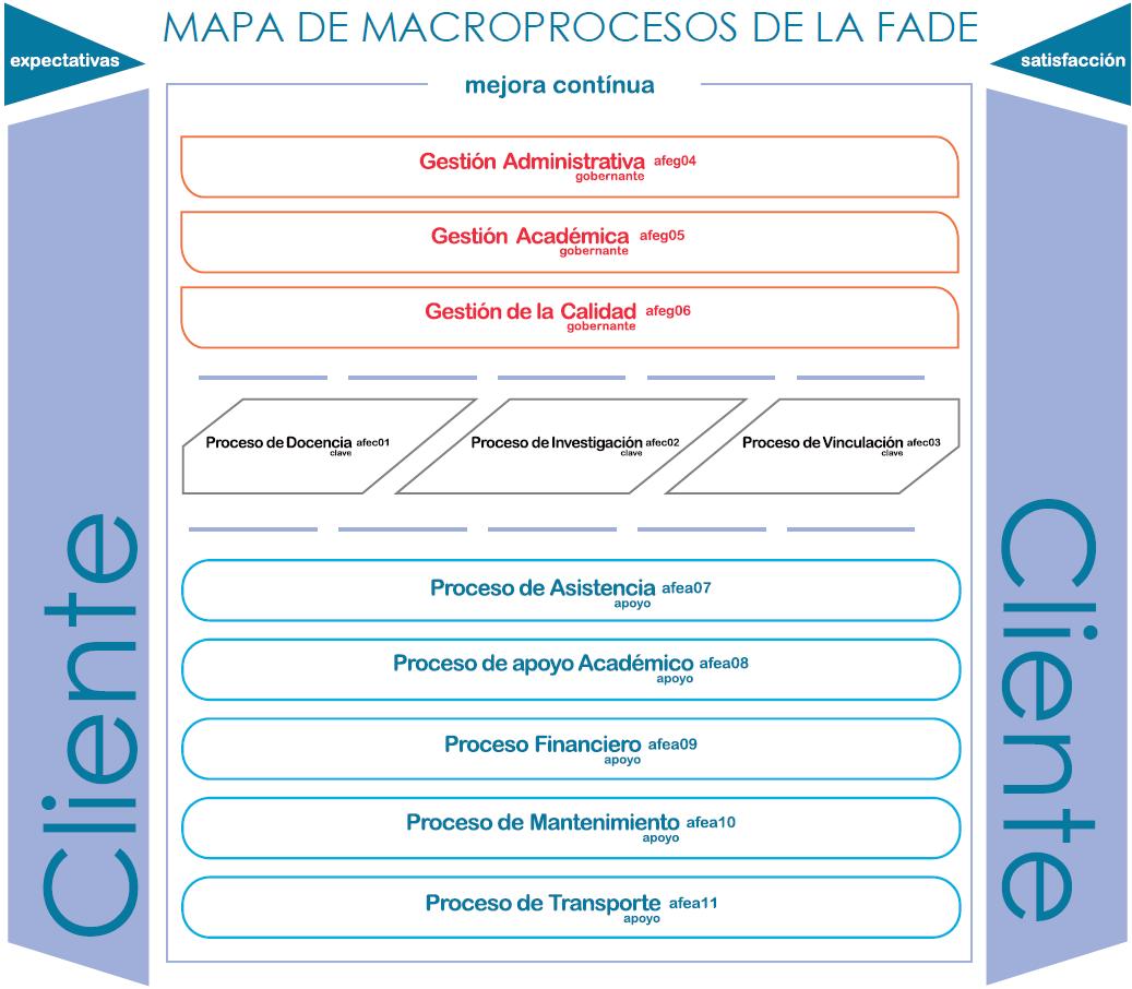 mapa procesos FADE